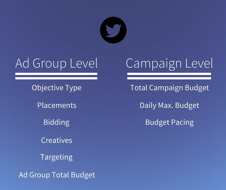 Twitter Ad Groups vs Campaigns via blog.adstage.io
