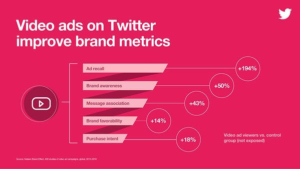 Video ads of Twitter improve brand metrics via blog.adstage.io