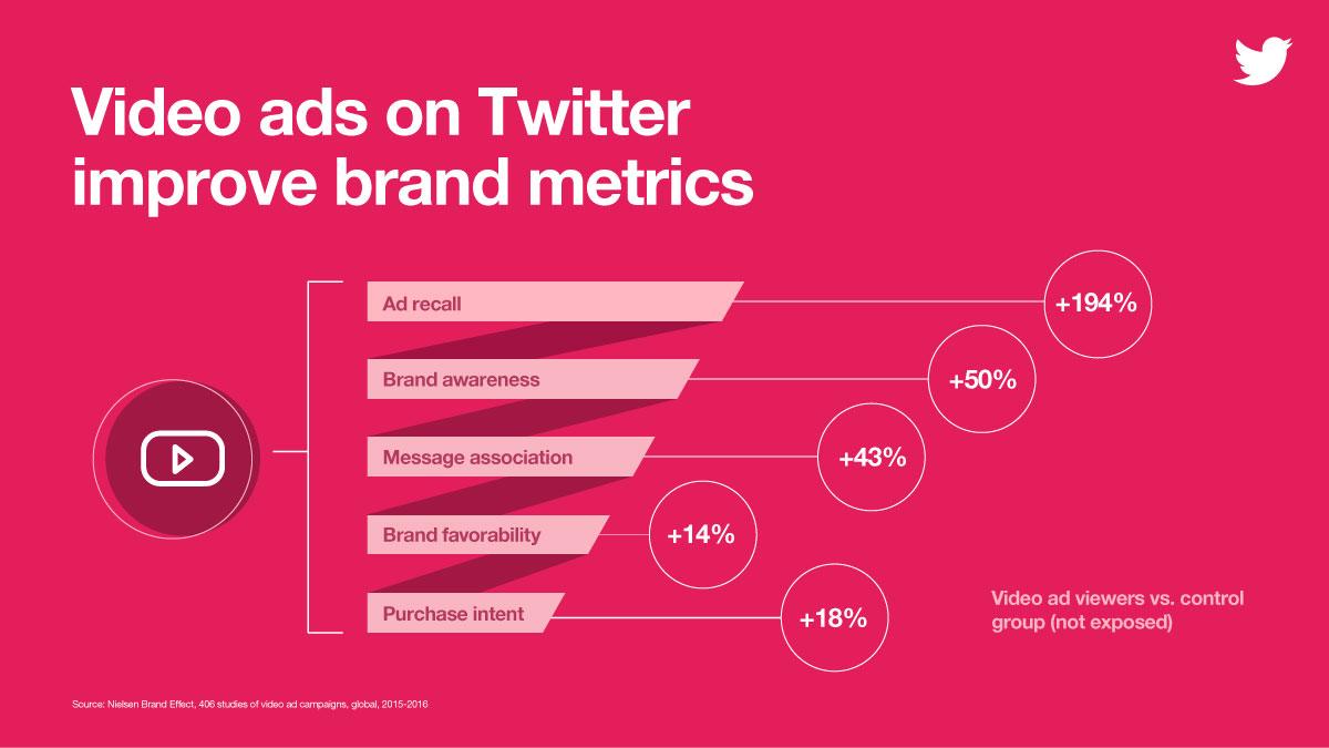 Video ads of Twitter improve brand metrics via blog.adstage.io