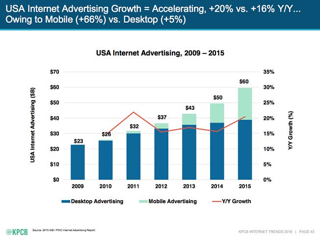 mobile internet trends from Kleiner Perkins via http://www.kpcb.com/internet-trends