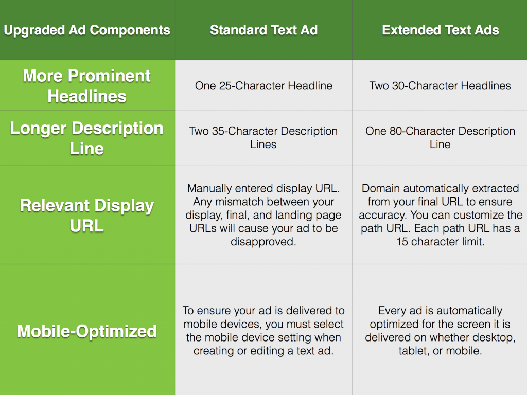 Google Expanded Text Ads vs. Standard Ads Comparison via blog.adstage.io