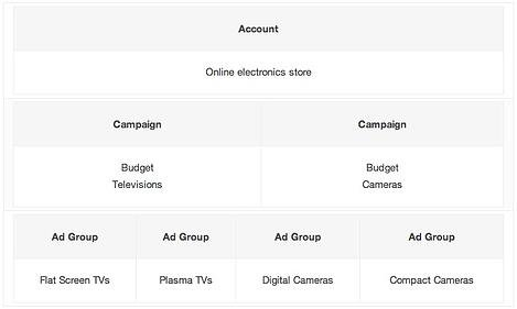 PPC Account Structure Example