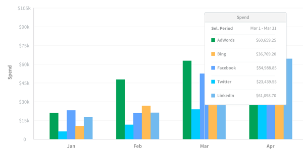 adstage report cross network spend bar chart