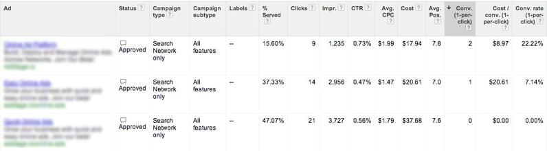 Google AdWords Ad Table