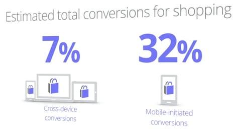 adwords-estimated-total-conversions