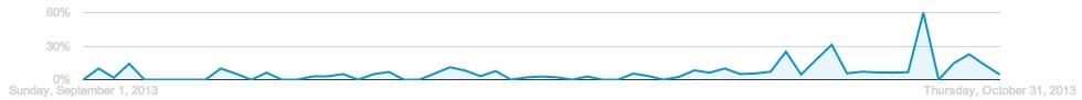 Gráfico de desempenho do Google AdWords