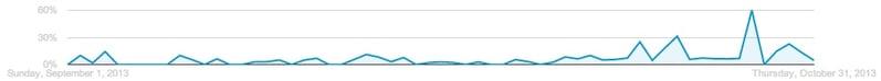 Google AdWords Performance Graph