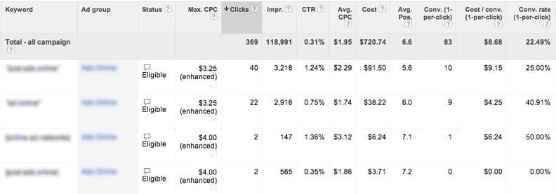 Google AdWords Keyword Table