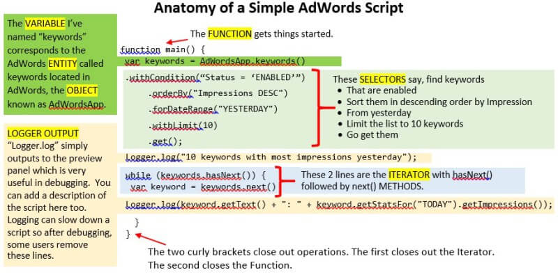 anatomy-of-an-adwords-script-800x398