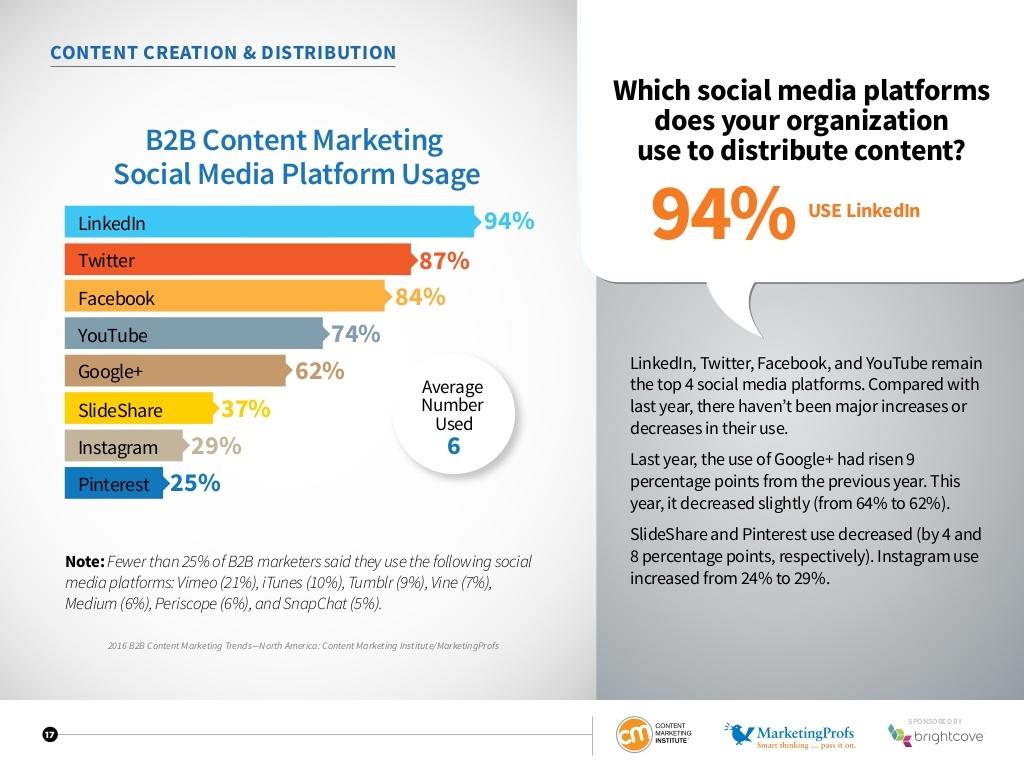 B2B social media platforms usage via blog.adstage.io