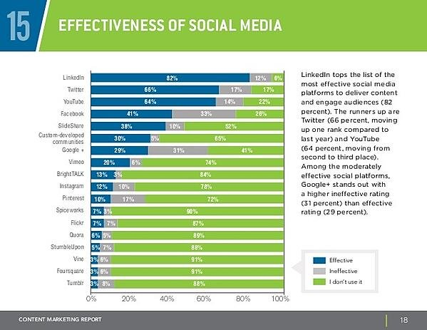 effectiveness of social media channels via blog.adstage.io
