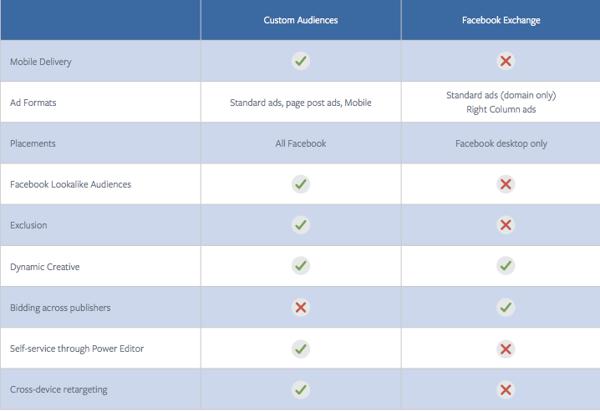 facebook exchange vs facebook custom audiences for retargeting on facebook
