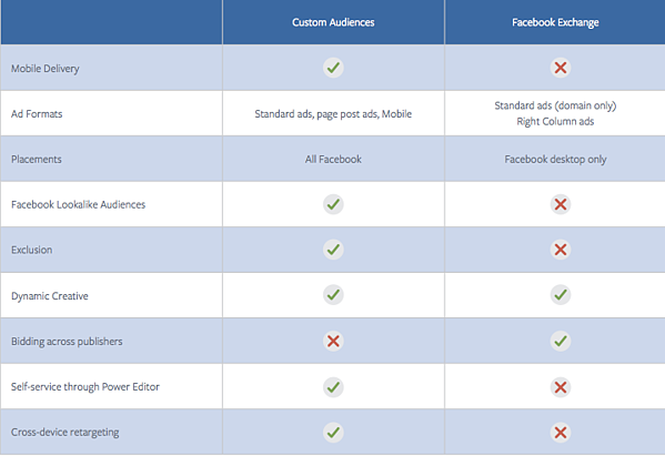 facebook exchange vs facebook custom audiences for retargeting on facebook