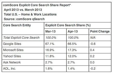 comScore Explicit Core Search Share Report