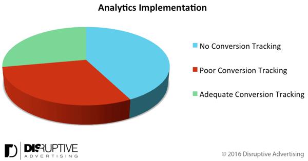 google analytics implementation
