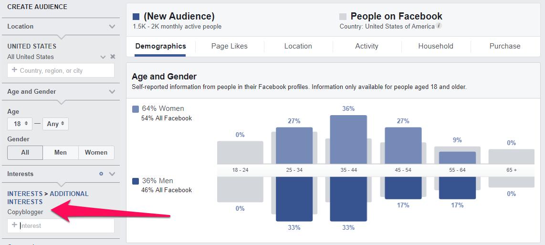 copyblogger custom audience research