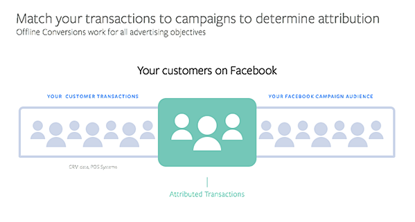 Facebook Attributed Transactions