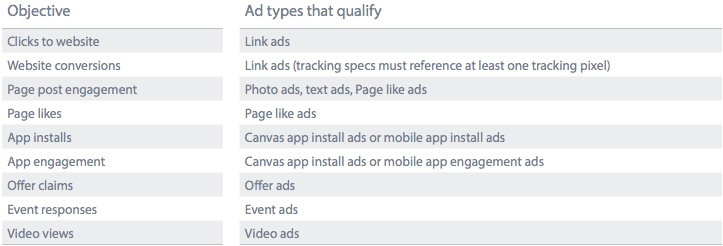 How to Structure Facebook Ad Campaigns