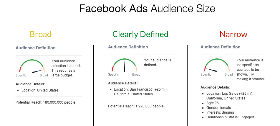 facebook ads potential reach targeting size