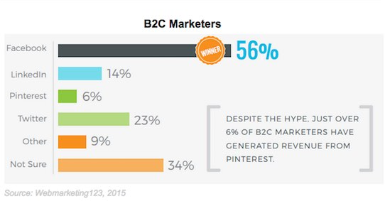 B2C marketers generating revenue from Pinterest