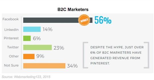 B2C marketers generating revenue from Pinterest