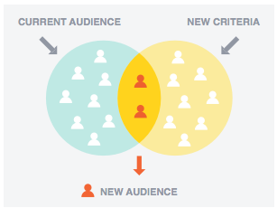 increase conversion rates with facebook detailed targeting 1 blog.adstage.io