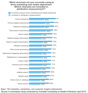 forrester attribution channels graph