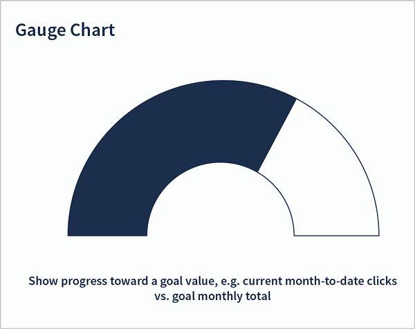 PPC reporting -- gauge chart