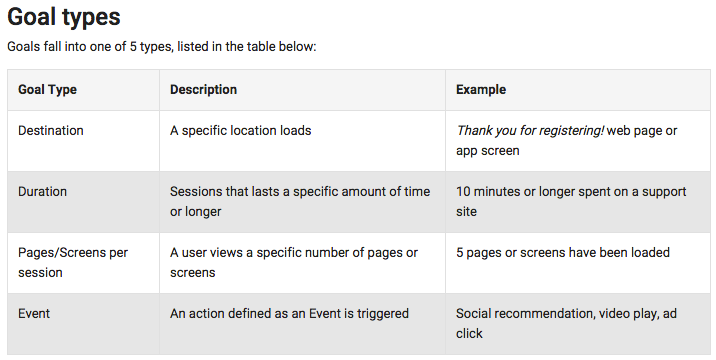 Google Analytics Goal Types