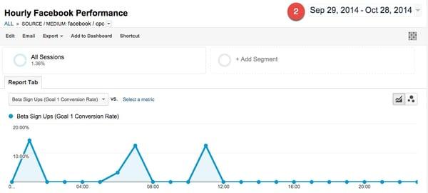 Google Analytics Custom Dayparting Report Date