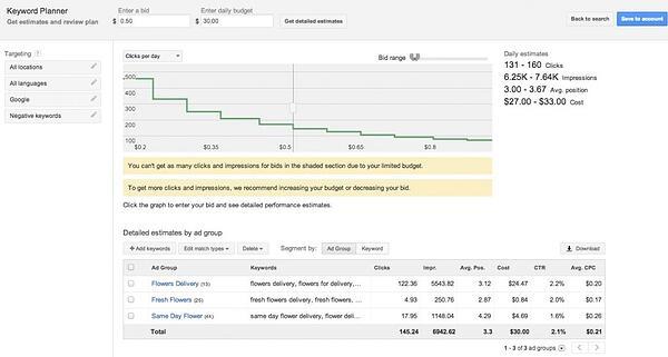 google keyword tool forecast results