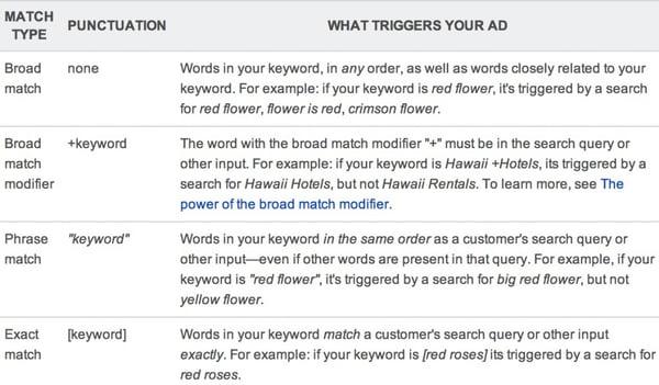 google adwords match types