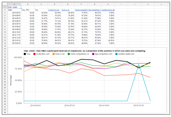 Competitor Tracking AdWords Script