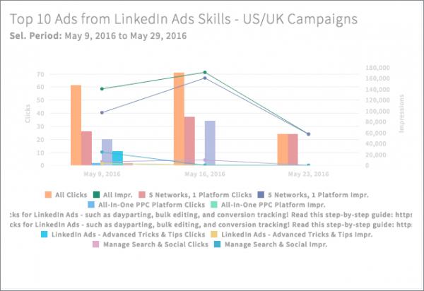 LinkedIn Ads New Widget Creation Layout via blog.adstage.io