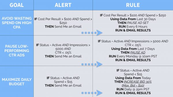 Common Alert → Rule Use Cases to Save Time & Boost Results via blog.adstage.io