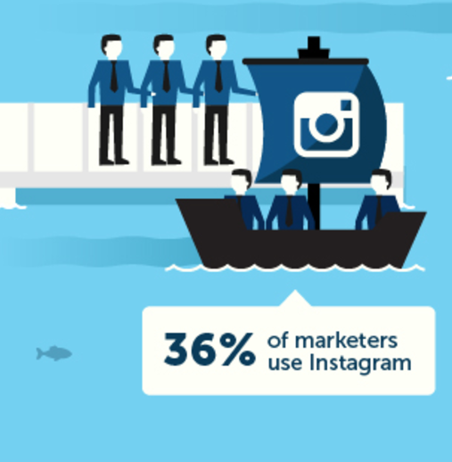 36% of marketers use Instagram via blog.adstage.io