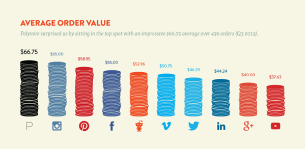 average order value by social network via blog.adstage.io