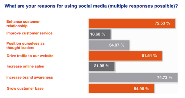 reasons for using social media