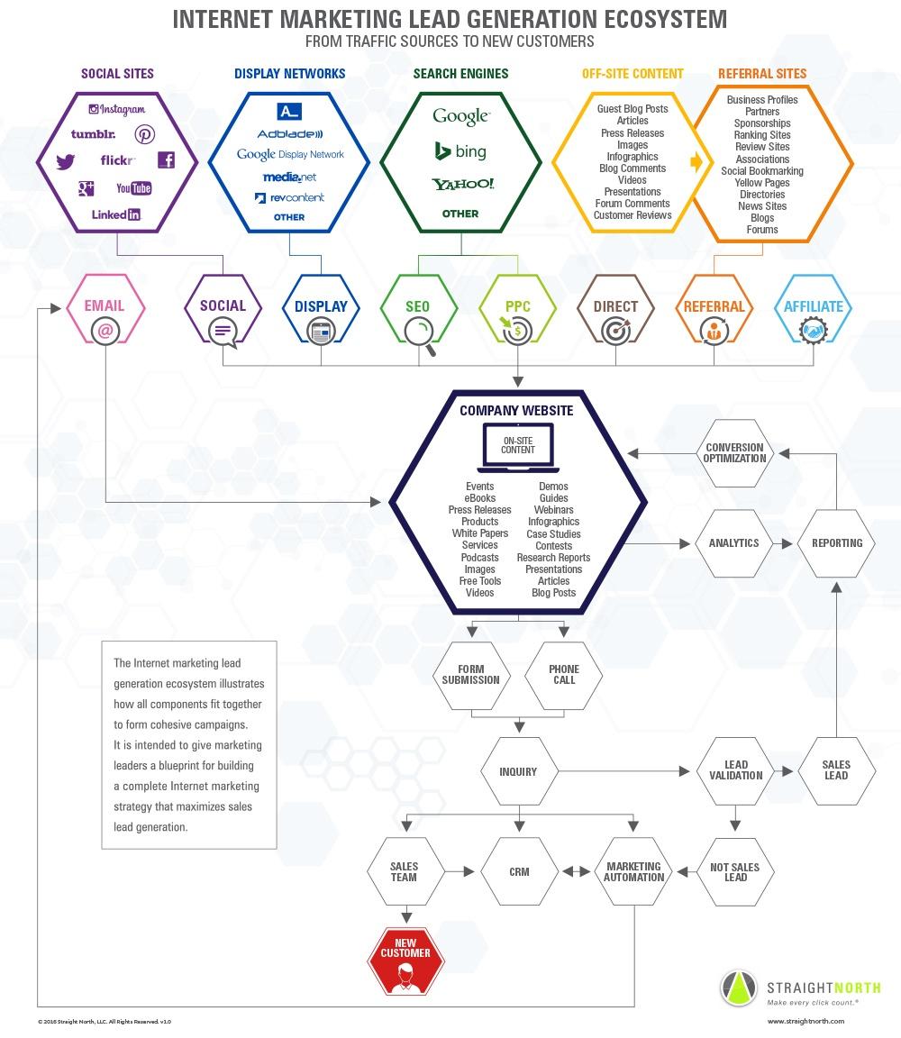 The Internet Marketing Lead Generation Ecosystem via blog.adstage.io