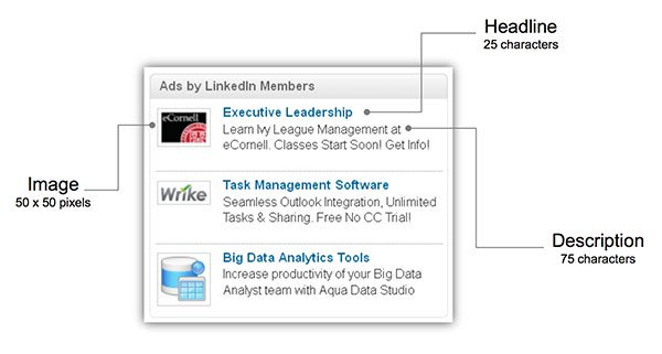 LinkedIn Ad Anatomy