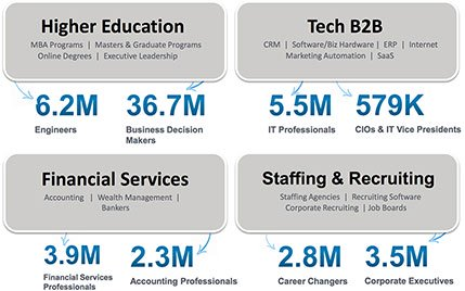 LinkedIn Ads Industries