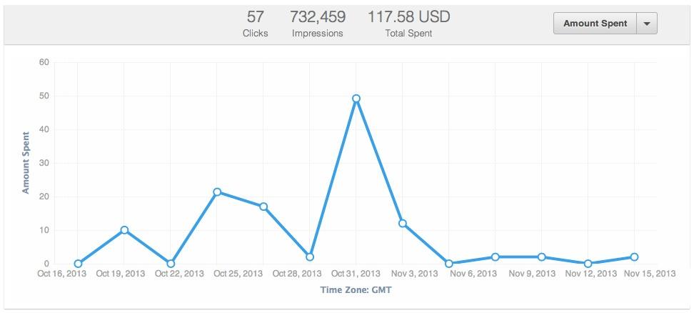 linkedin ads spend graph