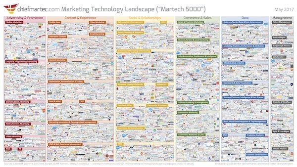 marketing technology landscape 2017 thumb 2