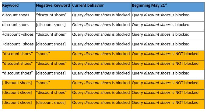 bing-negative-keyword-updates