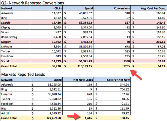 network reported conversions - ppc reporting software