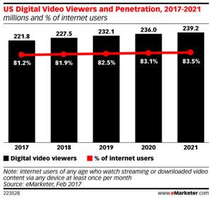 monthly digital video viewership in the U.S.