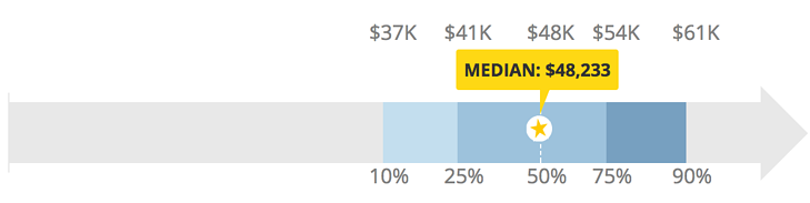 PPC agency vs in-house : median salary and cost