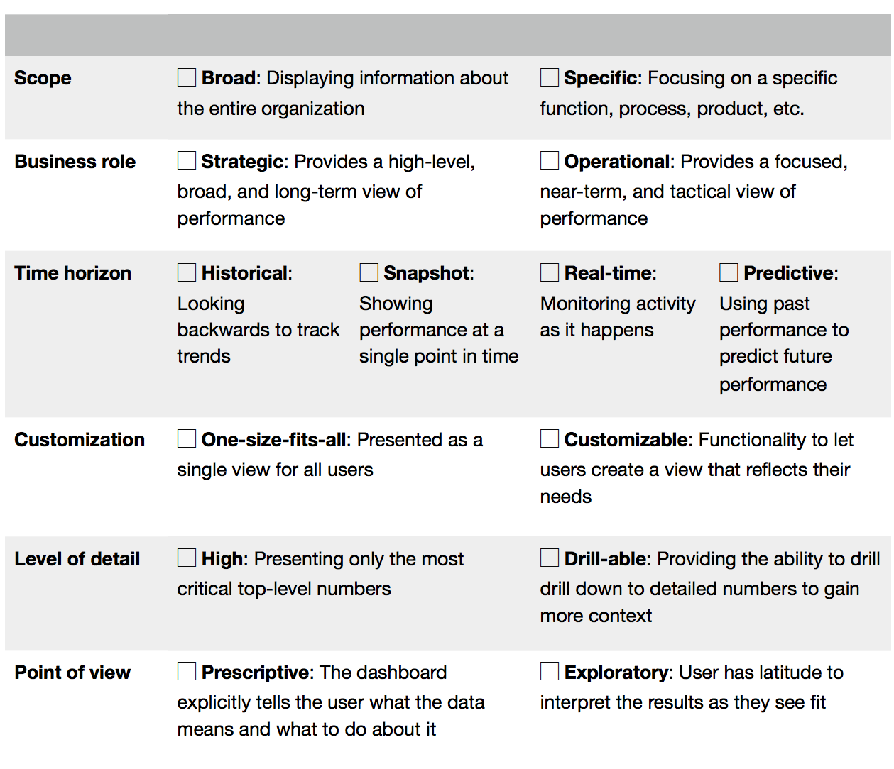 selecting metrics for your ppc dashboard examples