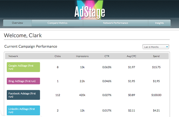 Key advertising metrics