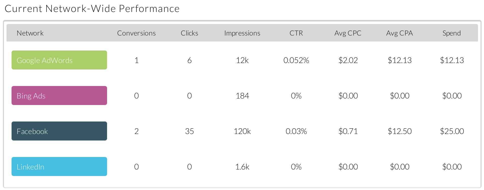 Advertising metrics